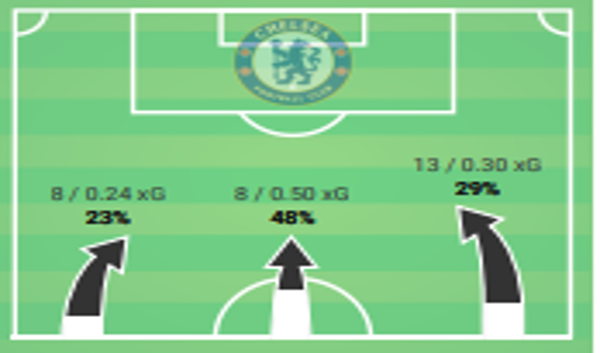 Premier League 2019/20: Brighton vs Chelsea Stats
