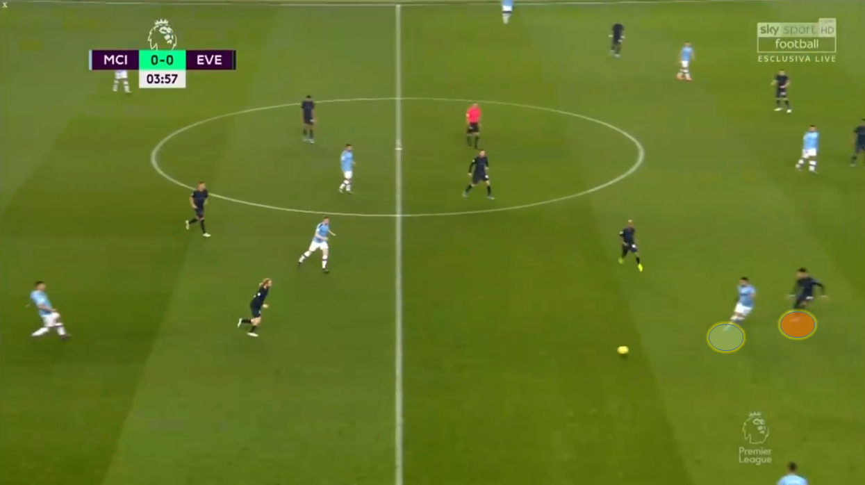 Premier League 2019/20: Manchester City vs Everton – tactical analysis tactics