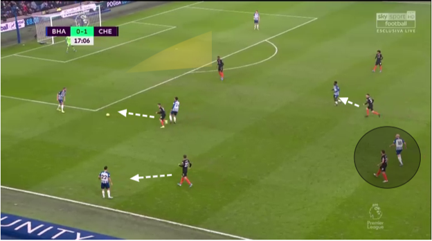 Premier League 2019/20: Brighton vs Chelsea Tactics - Chelsea applying pressure in the attacking third