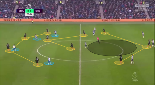 Premier League 2019/20: Brighton vs Chelsea Tactics - Chelsea using a 4-3-3 formation