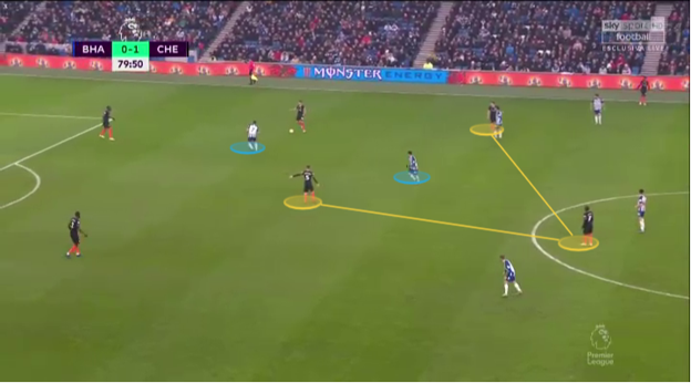 Premier League 2019/20: Brighton vs Chelsea Tactics - Chelsea's build-up in a 4-3-3 structure