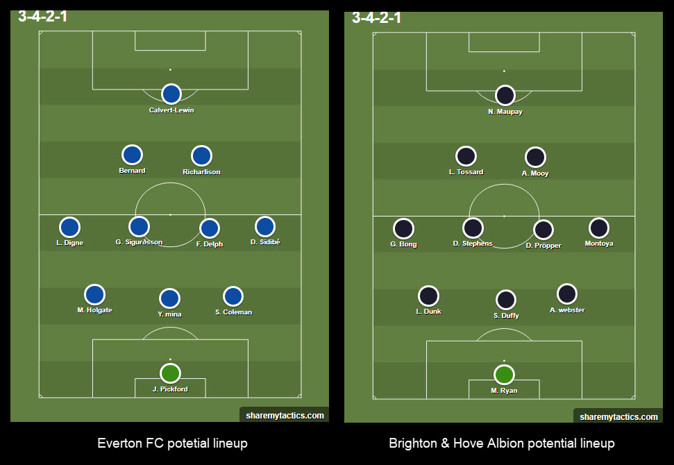 Premier League 2019 20 Everton V Brighton Tactical Preview