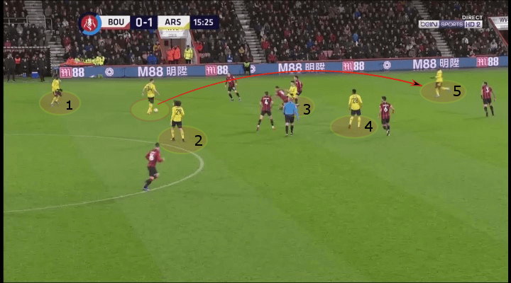 FA Cup 2019/20: Bournemouth vs Arsenal - tactical analysis tactics
