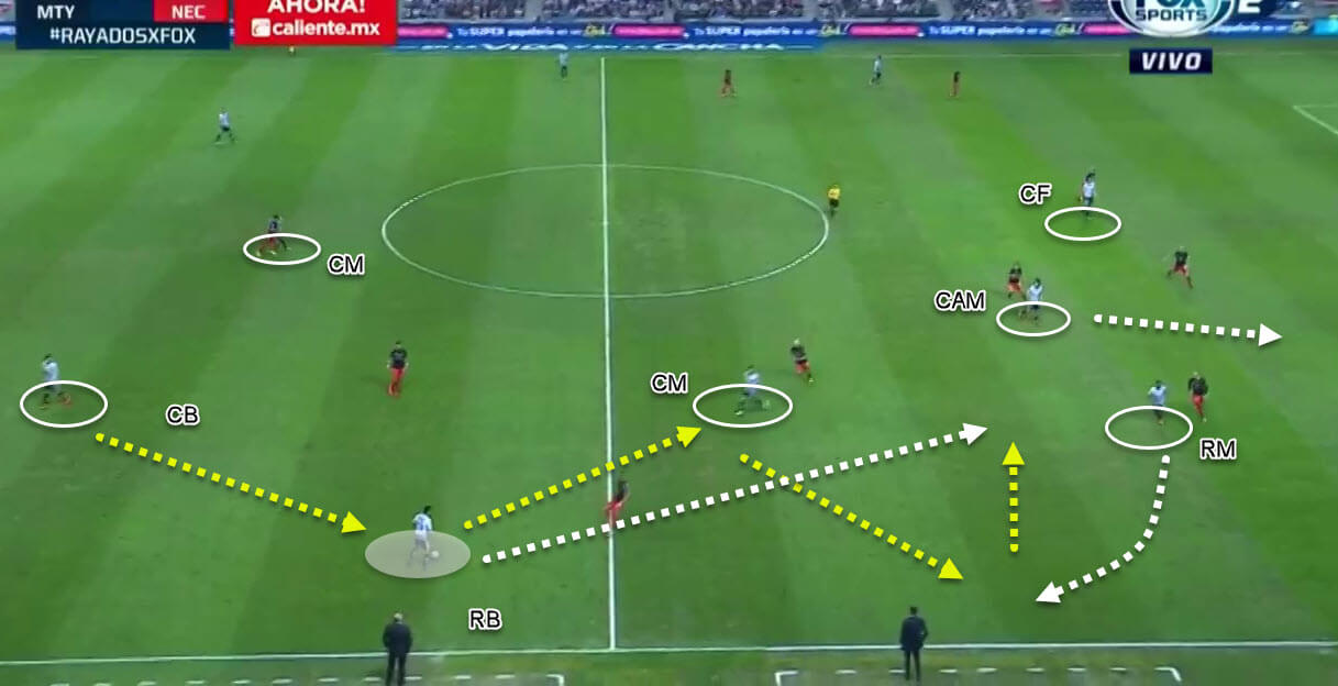 Diego Alonso at Inter Miami CF 2019/20 - tactical analysis tactics