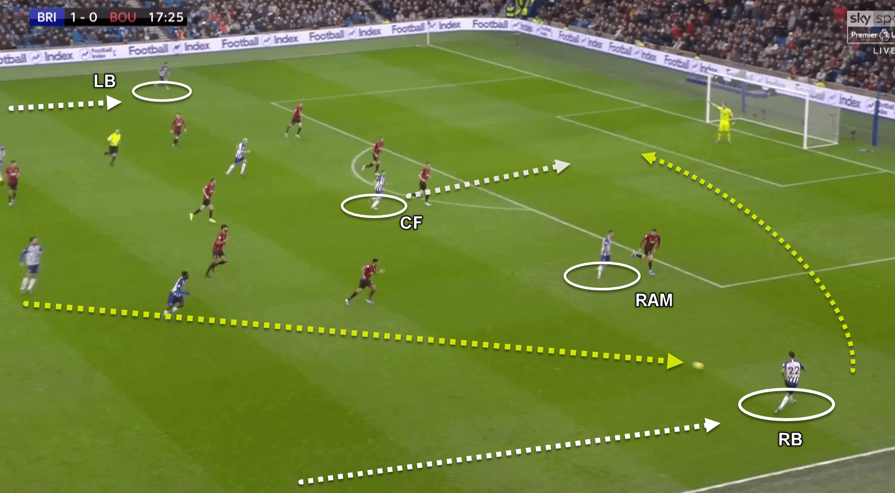 premier-league-2019-20-everton-v-brighton-tactical-analysis-tactics