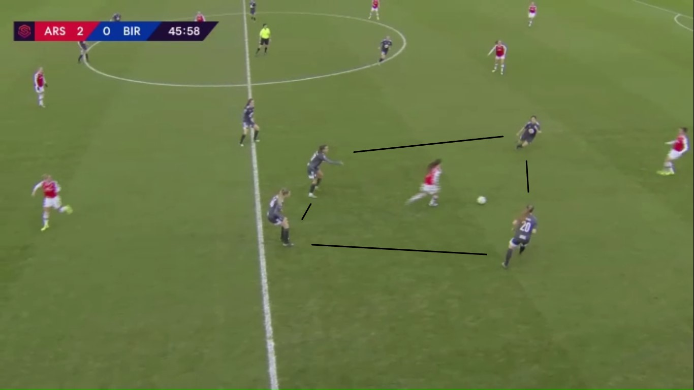 FAWSL: Arsenal Women vs Birmingham City Women - tactical analysis tactics