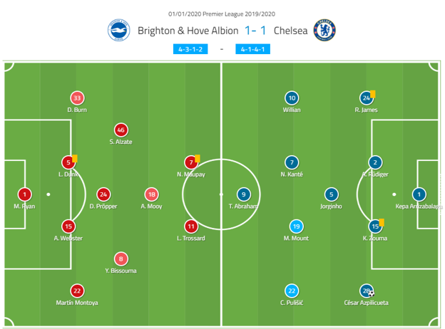 Premier League 2019/20 LineUps: Brighton vs Chelsea