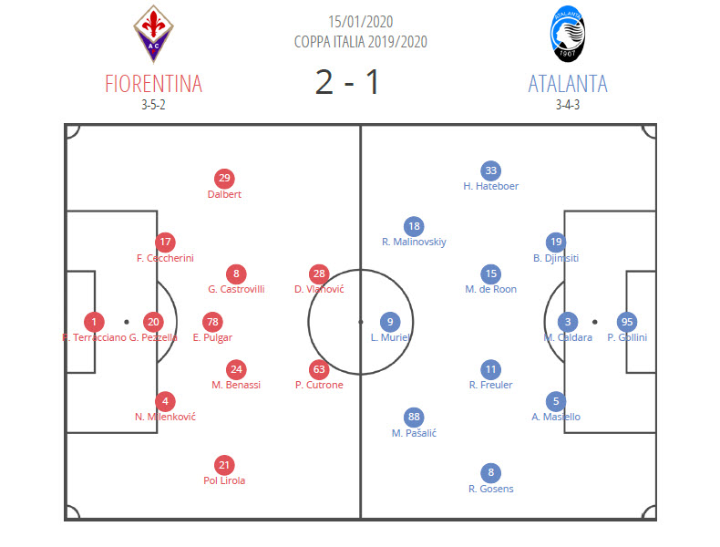 Coppa Italia 2019/20: Fiorentina v Atalanta - Tactical Analysis tactics