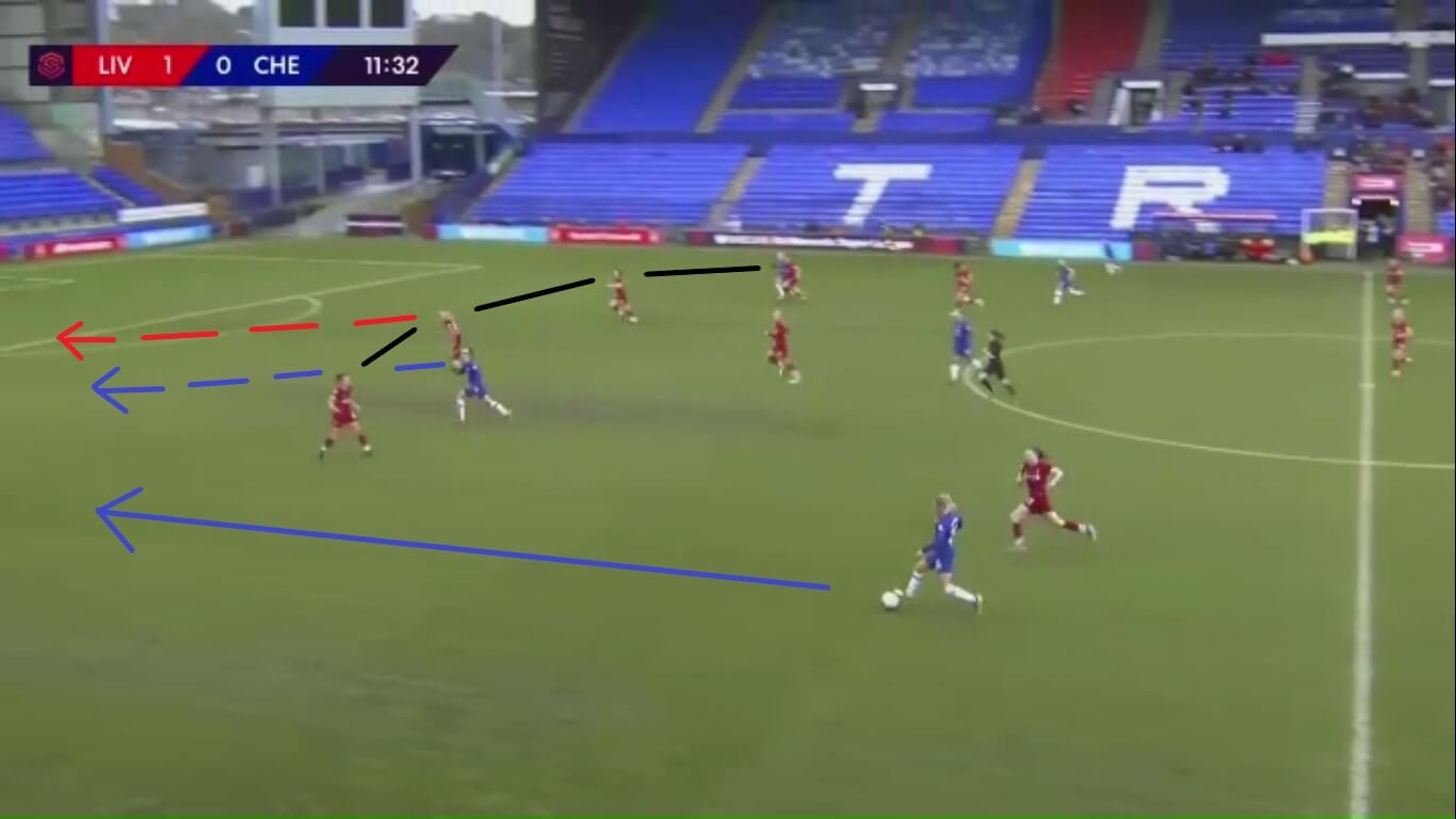 FAWSL 2019/2020: Liverpool Women vs Birmingham City Women - tactical analysis tactics