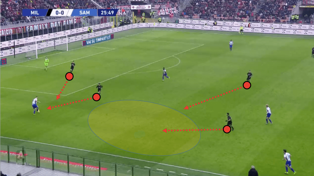 Serie A 2019/20: AC Milan vs Sampdoria – tactical analysis tactics