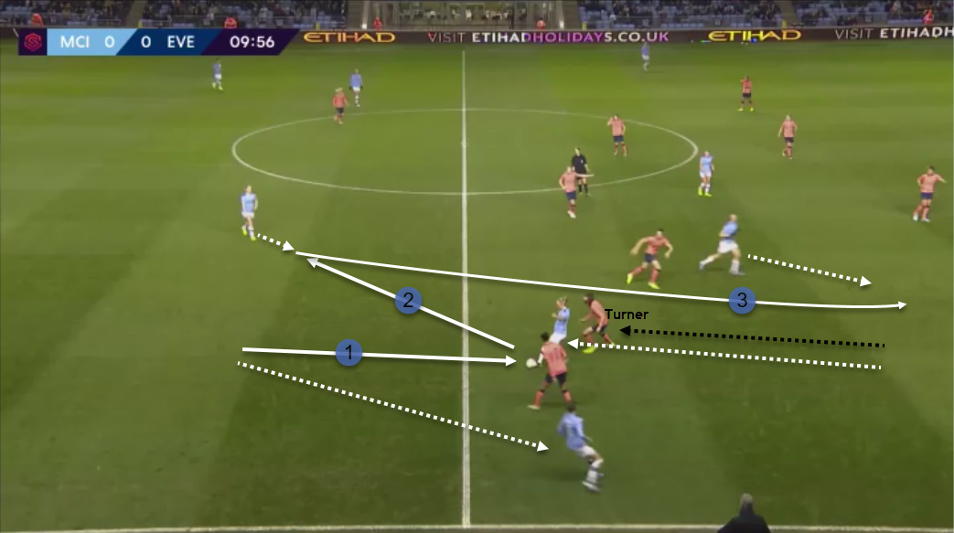 FAWSL: Man City vs Everton - tactics - City opens space to create a threatening attack