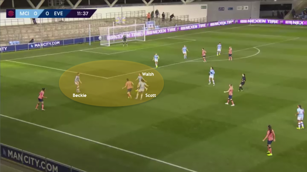FAWSL: Man City vs Everton - tactics - City creates overload in their own third to win possession