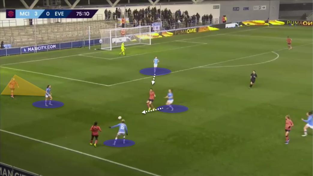 FAWSL: Man City vs Everton - tactics - City overload the left-hand sde in the attacking third