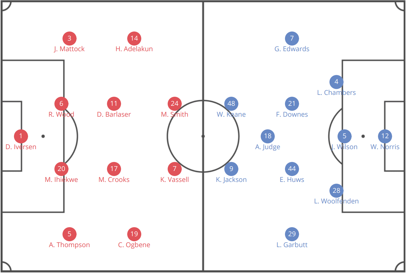 EFL League One 2019/20: Rotherham United vs Ipswich Town – tactical analysis tactics