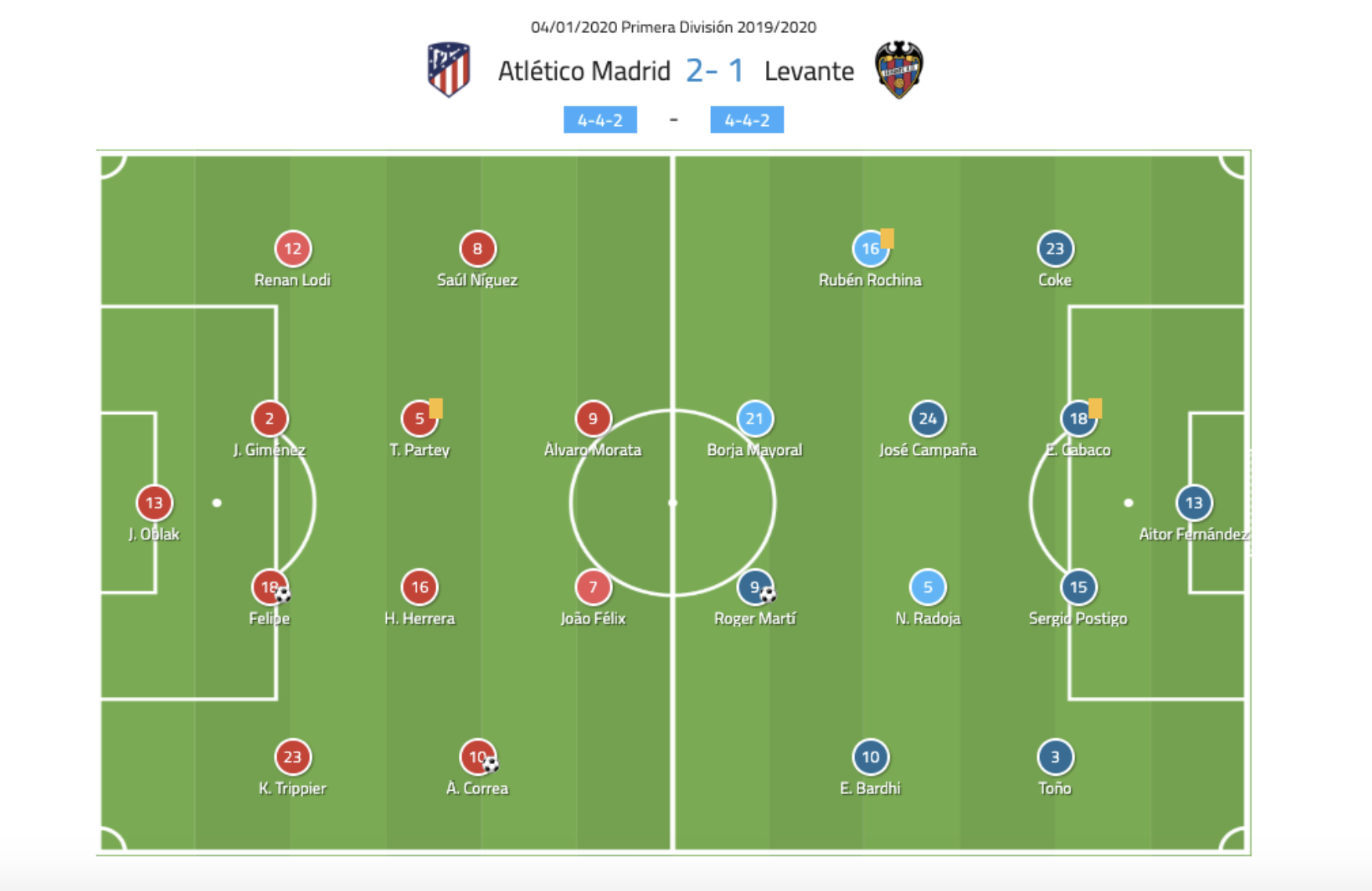 La Liga 19/20: Atlético Madrid vs Levante - tactical analysis tactics