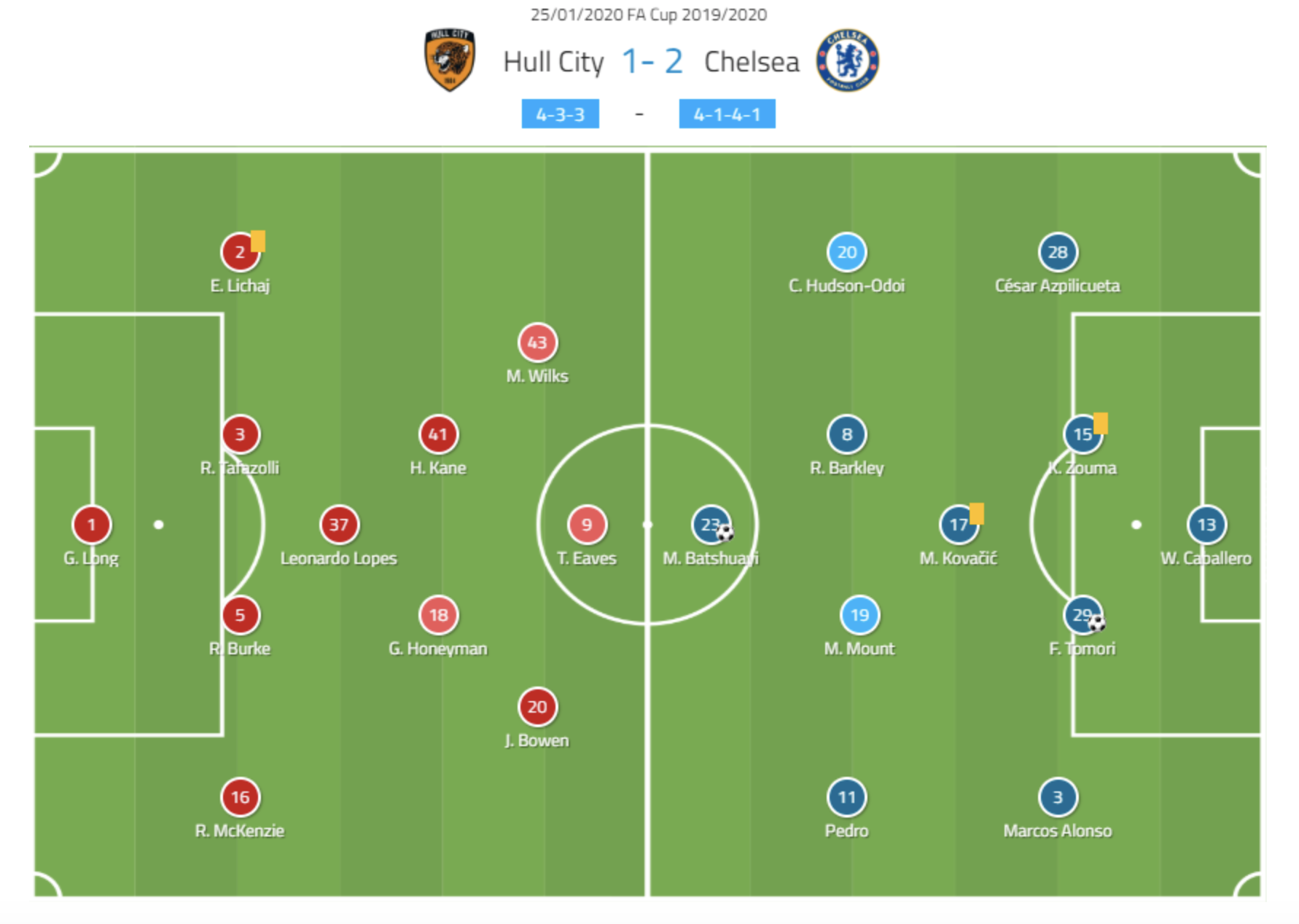 FA Cup 2019/20: Hull City vs Chelsea - tactical analysis tactics