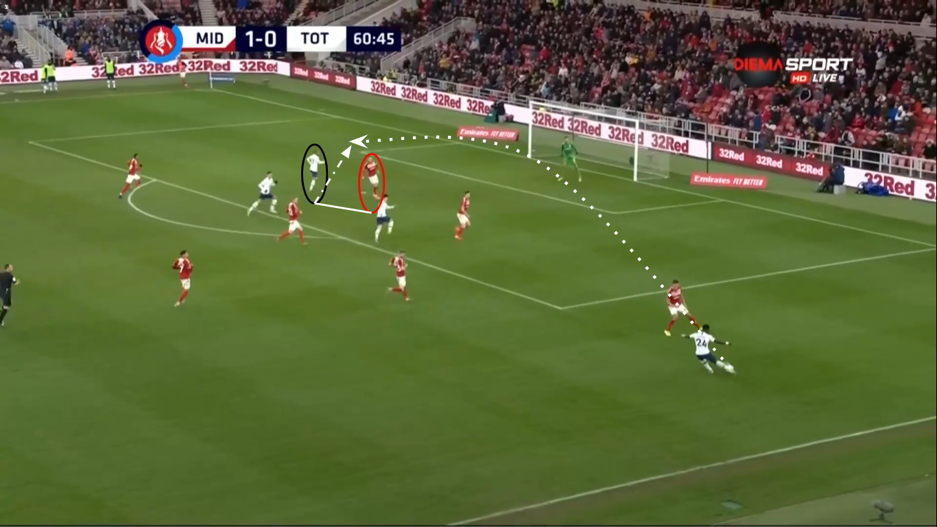 FA Cup 2019/20: Middlesbrough Vs Tottenham Hotspur - Tactical Analysis - tactics