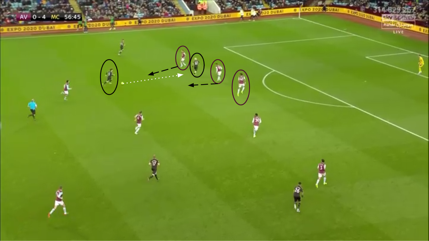 Premier League 2019/20: Aston Villa Vs Manchester City - Tactical Analysis - tactics