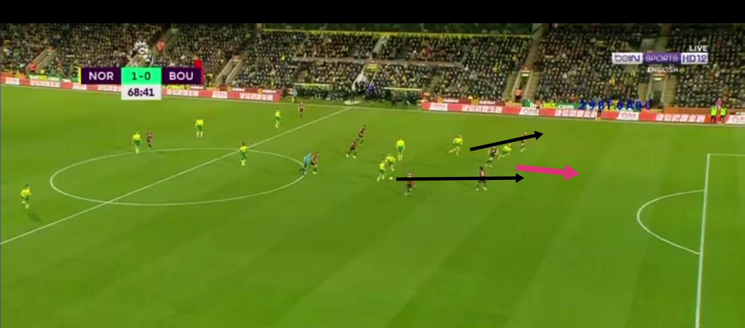 English Premier League 2020: Norwich vs Bournemouth – tactical analysis