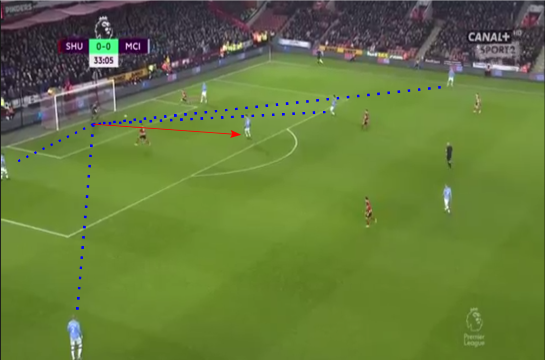 Premier League 19/20: Manchester City vs Sheffield United - Tactical Analysis tactics