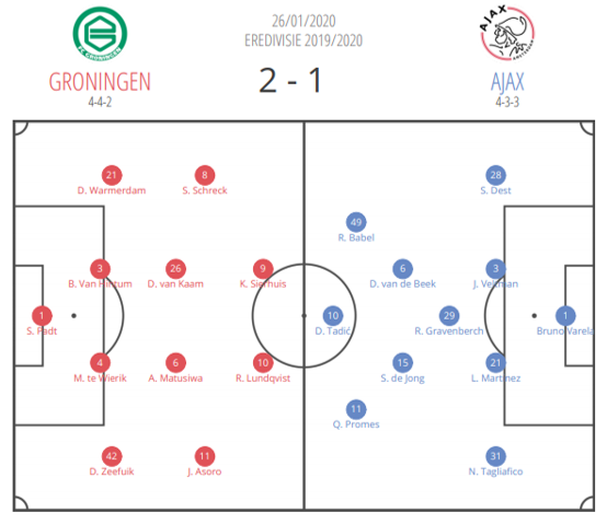 Eredivisie 2019/20 – Groningen vs Ajax: Tactical Analysis tactics
