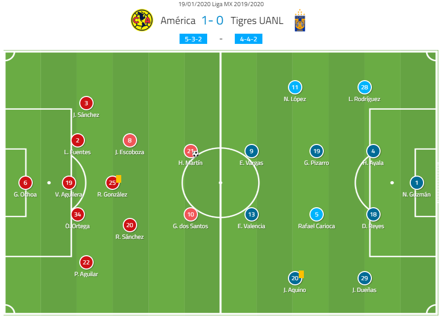 LIGA MX 2019: Club América vs U.A.N.L. Tigres - tactical analysis tactics