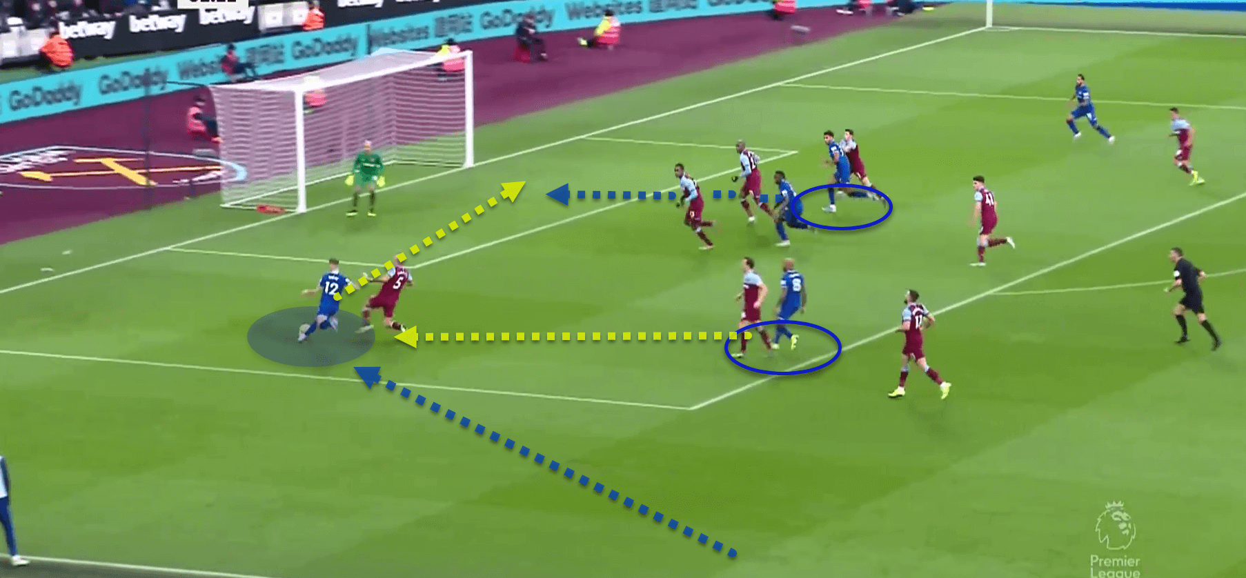 Premier League 2019/20: West Ham Utd v Everton - Tactical Analysis tactics