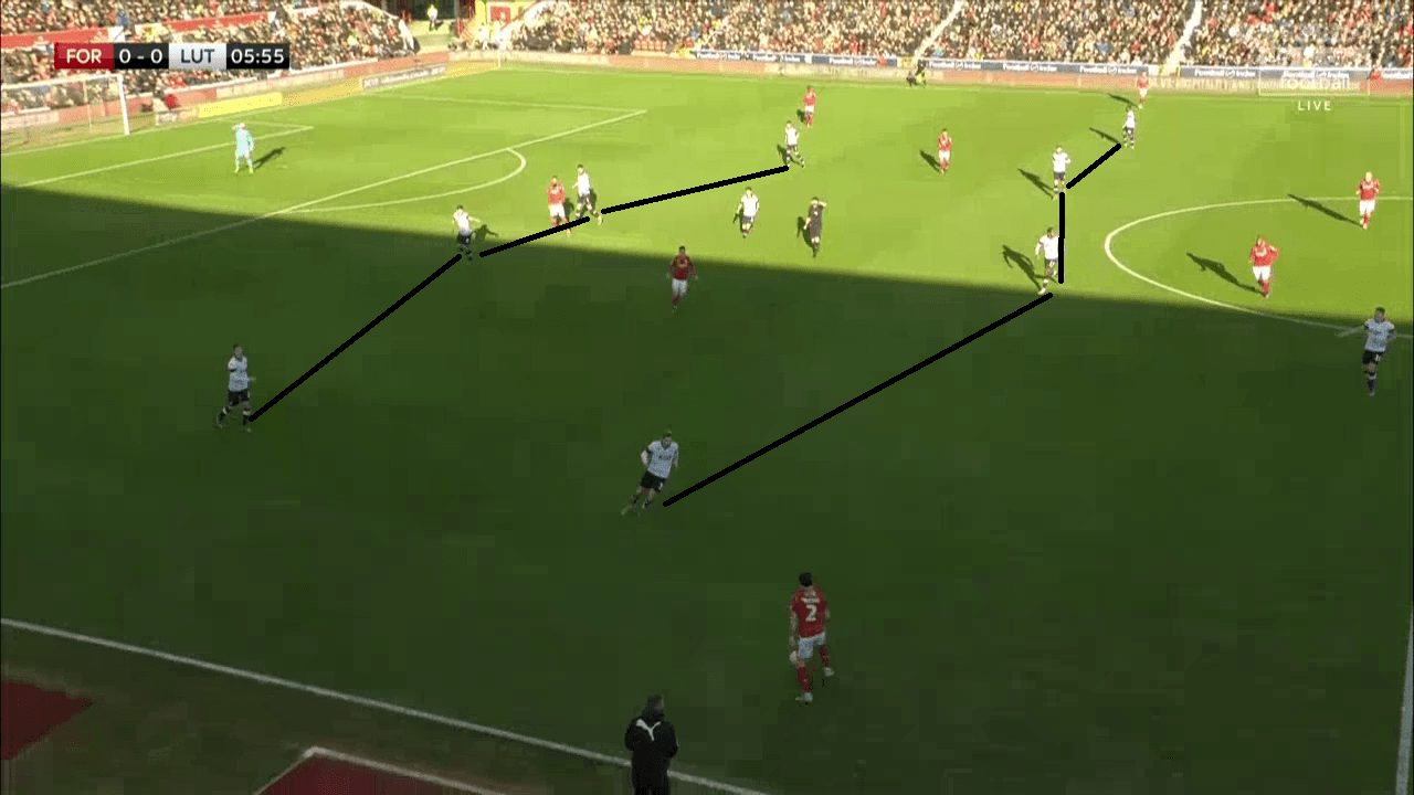 EFL Championship 2019/20: Nottingham Forest vs Luton Town – tactical analysis tactics