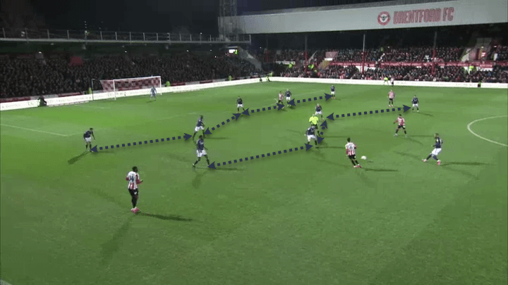 EFL Championship 2019/20: Brentford vs Nottingham Forest – tactical analysis tactics