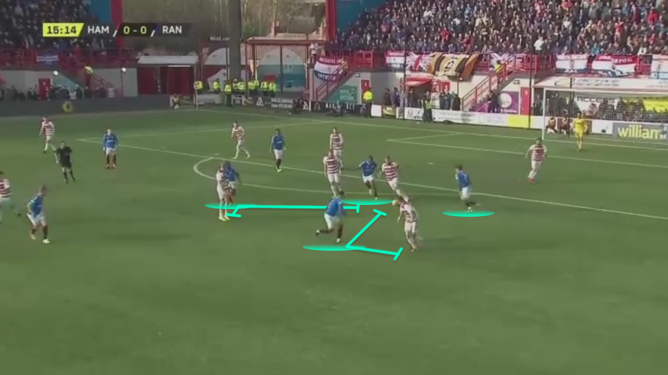 Scottish Cup 2019/20: Hamilton vs Rangers - tactical analysis tactics