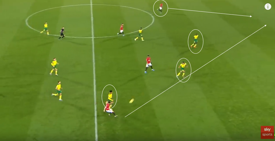 Norwich City 2019/20: Why the Premier League has proved too much- Scout Report-tactical analysis tactics