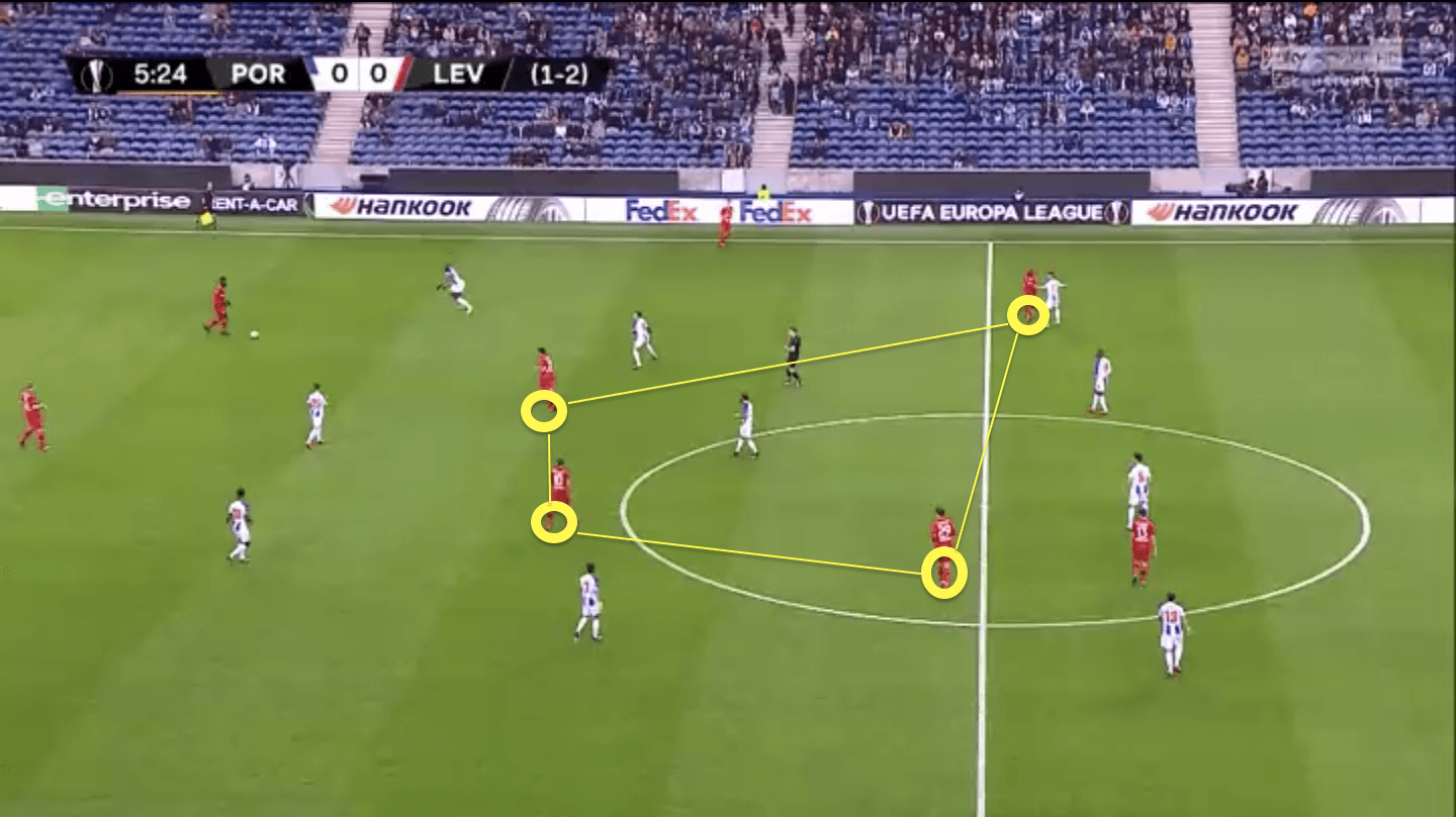 Europa League 2019/20: Porto vs Leverkusen - tactical analysis tactics