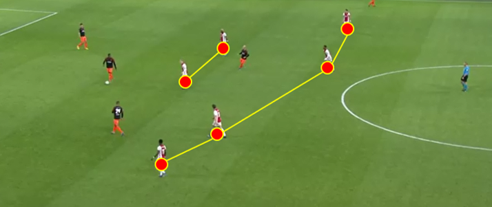 Eredivisie 2019/20 – Ajax vs PSV: Tactical Analysis tactics