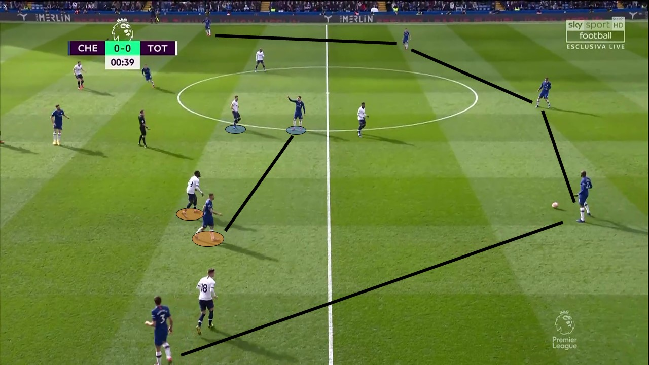 Premier League 2019/20: Chelsea vs Tottenham – Tactical Analysis Tactics