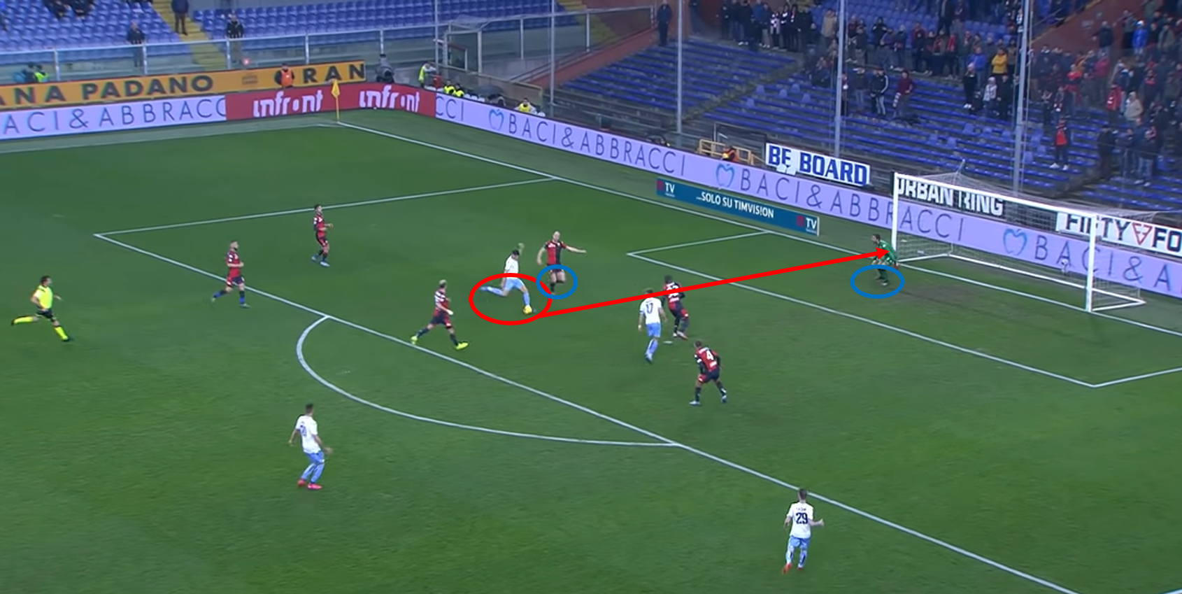 Serie A 2019/20: Genoa vs Lazio – tactical analysis tactics