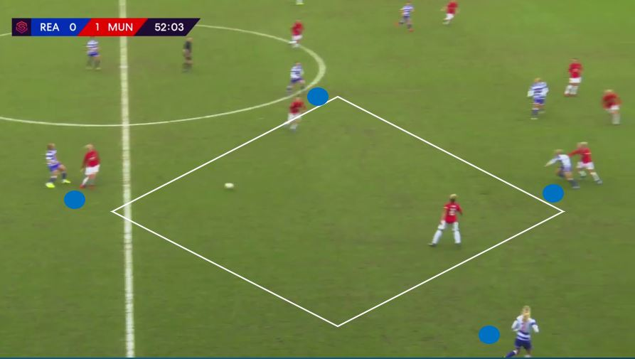 FAWSL 2019/20 Reading vs. Manchester United tactical analysis tactics