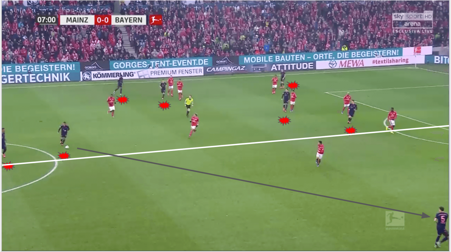 Bundesliga 2019/20: Bayern Munich vs Mainz - tactical analysis tactics