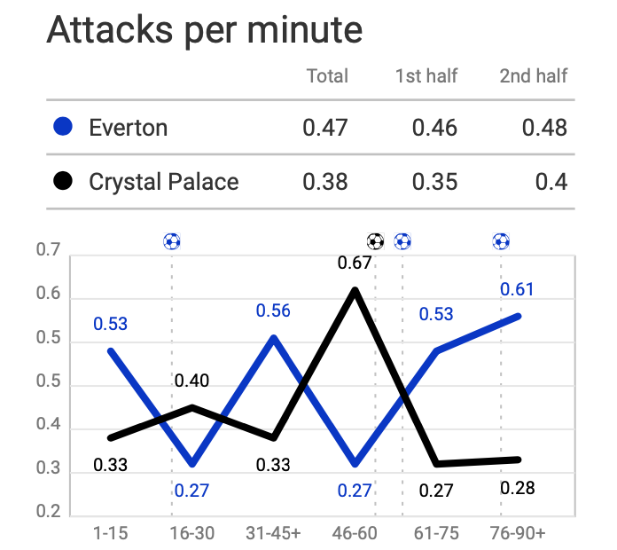 Premier League 2019/20: Everton vs Crystal Palace - tactical analysis tactics