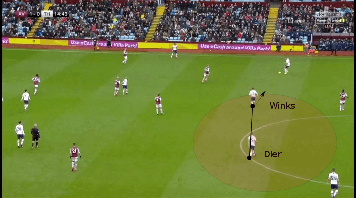 English Premier League 2019/2020: Aston Villa vs Tottenham tactical analysis tactics
