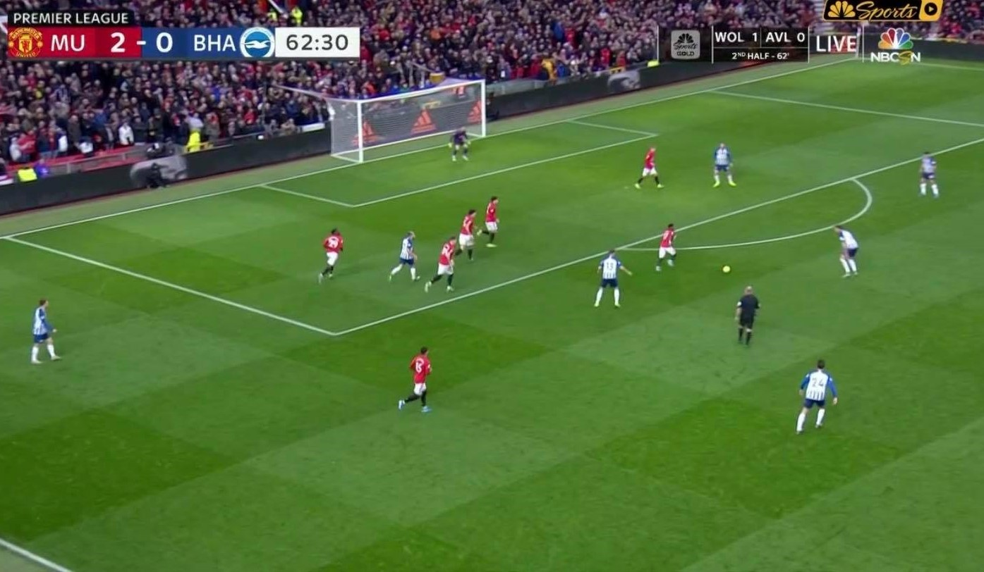 Manchester United 2019/20: Their defensive structure – Scout report - tactical analysis - tactics