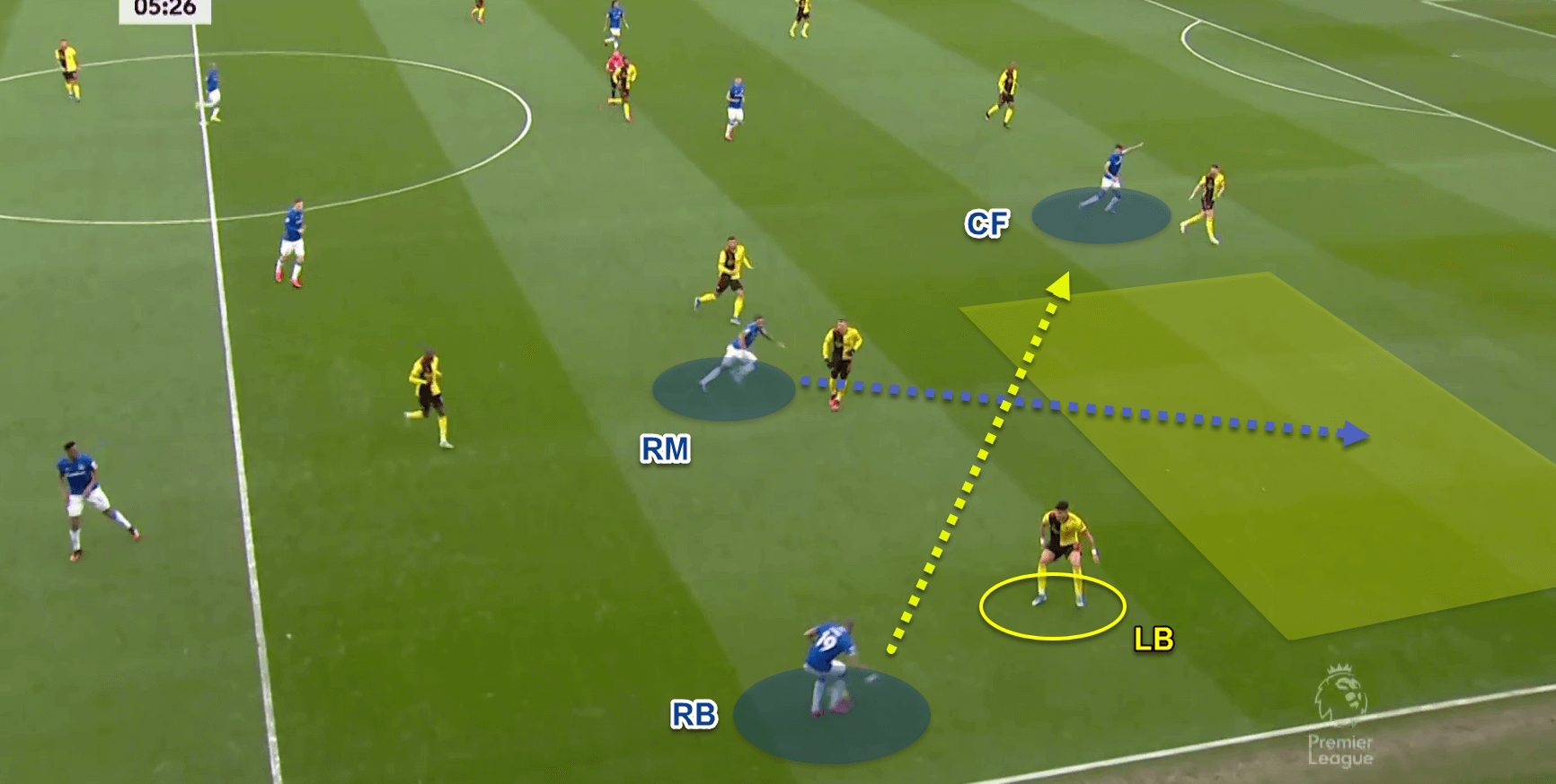 Premier League 2019/20: Watford v Everton - Tactical Analysis - tactics