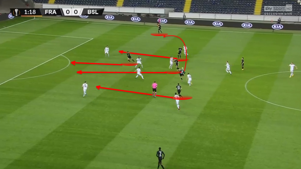 Europa League 2019/20: Frankfurt vs Basel - tactical analysis tactics