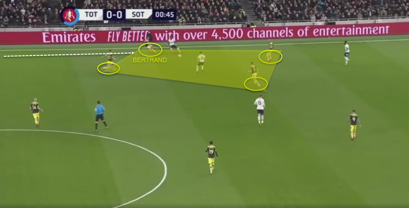 Ralph Hasenhüttl at Southampton 2019/20 - tactical analysis - tactics
