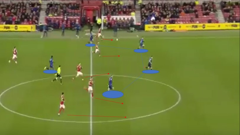 EFL Championship 19/20: Middlesbrough vs Nottingham Forest - tactical analysis tactics