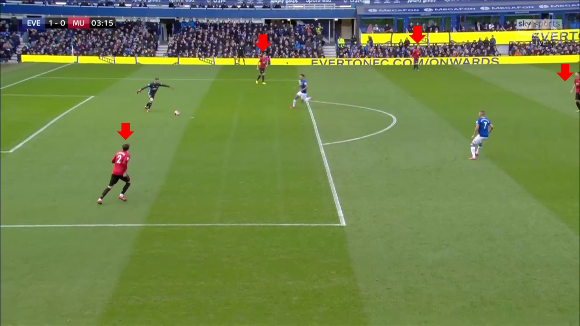 Premier League 2019/20: Everton vs Manchester United - tactical analysis tactics