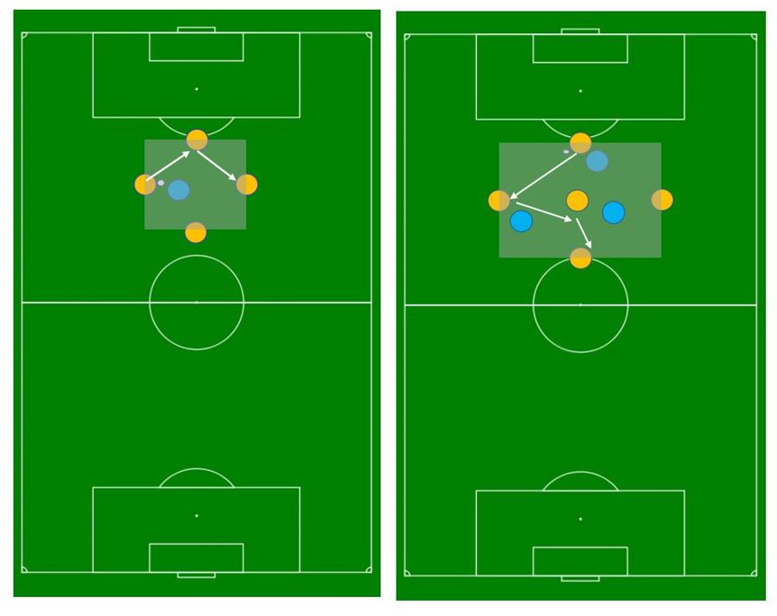 Coaching: changing the angle of attacking during the build out phase tactics