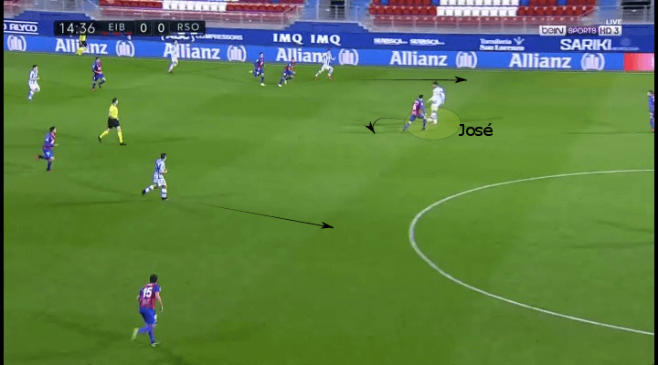 La Liga 2019/20- Eibar vs Real Sociedad - tactical analysis tactics