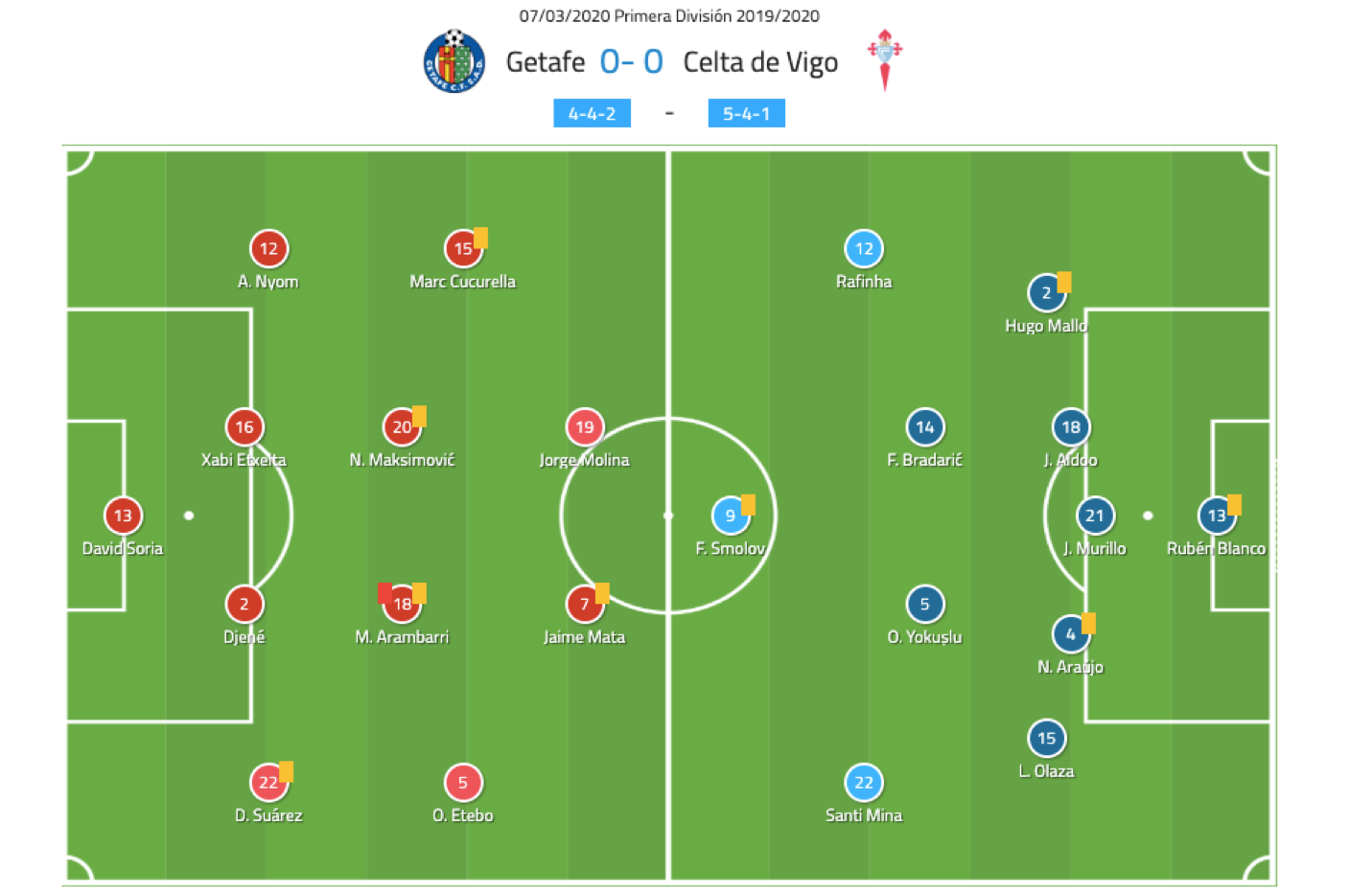 La Liga 2019/2020: Getafe vs Celta Vigo - Tactical analysis tactics