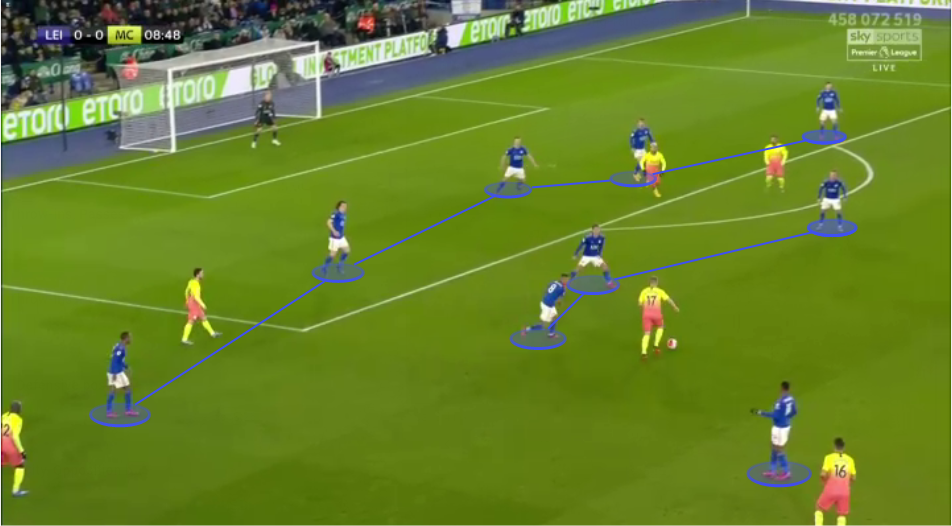 Premier League 2019/20: Leicester City vs Manchester City - tactical analysis tactics