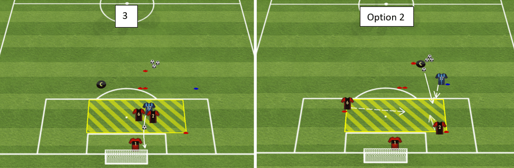 As pictured below in phase 3 (diagram below – left), the blue attacker attempts to finish through, between, or around the defenders into the goal before being tackled. Players then return to their position. Work through 5 attempts each before switching roles, work both sides of the box, left to right and right to left
